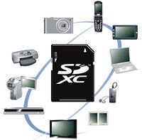 SDXC host products